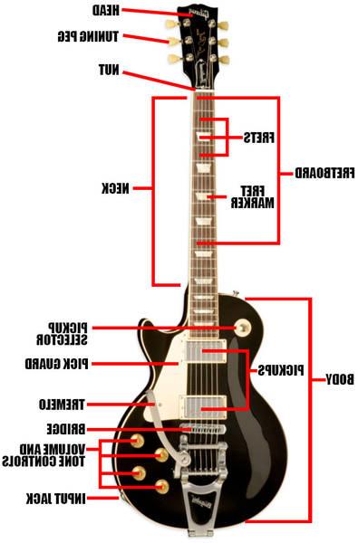 guitare electrique bois